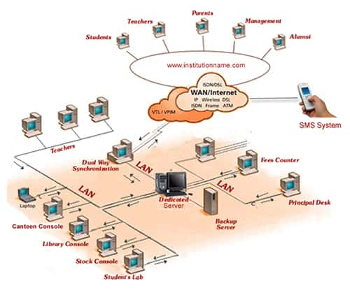 Software    Architecture      ePayroll  online Payroll